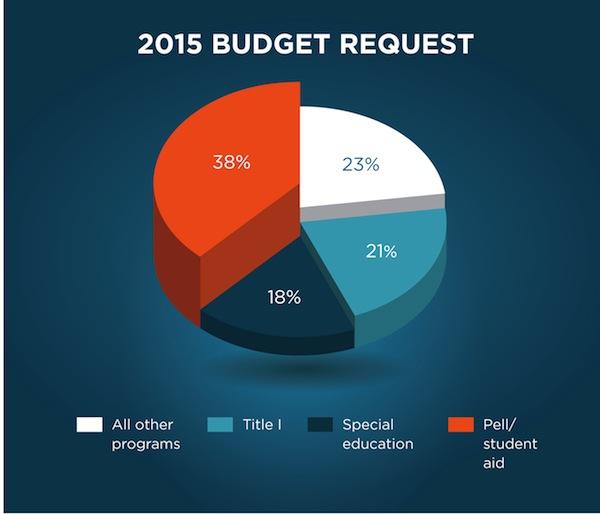 2015 Education Budget Request piechart