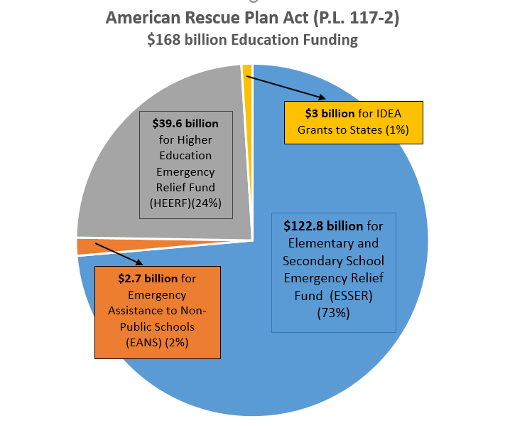 American Rescue Plan Act Education Funding