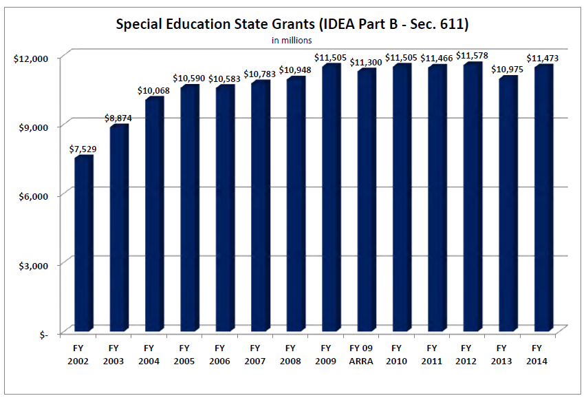History of IDEA State Grants