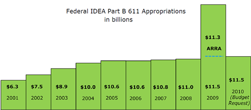 Federal IDEA Part B 611 Appropriations