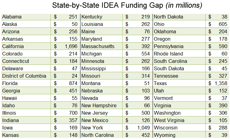 IDEA funding gap by state